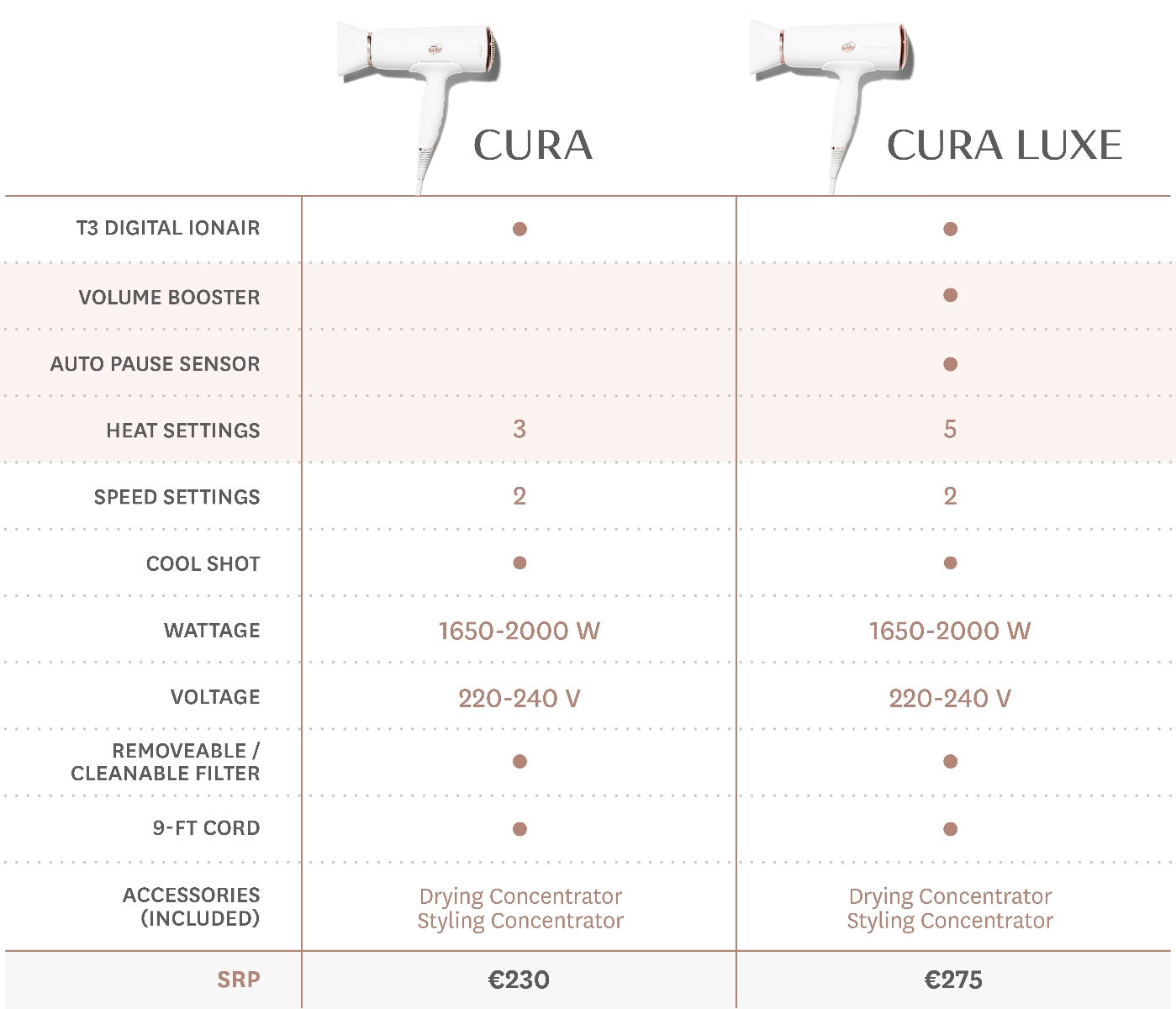 T3 Cura Comparison Table